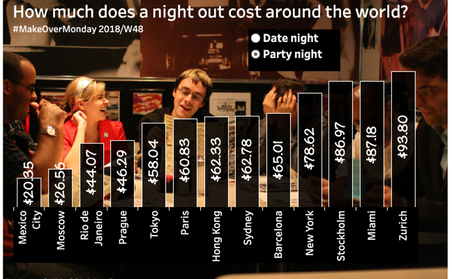 The Cost of A Night Out – MakeOverMonday 2018W48