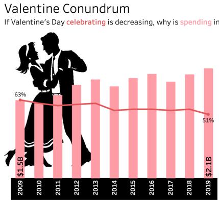 Valentine Conundrum