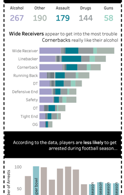 NFL Arrests Data